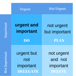 The Matrix of Urgency for Effective Time Management for Creatives