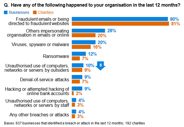 Screenshot of Results on Types of Breaches or Attacks Suffered (among the organisations that have identified breaches or attacks) from the Cyber Security Breaches Survey